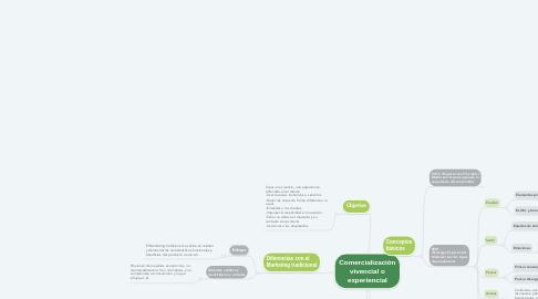 Mind Map: Comercialización vivencial o experiencial