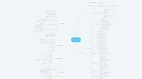 Mind Map: Косметолог на миллион