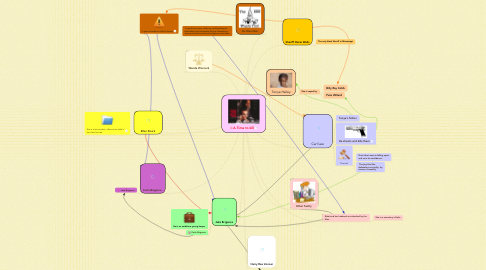 Mind Map: A Time to kill