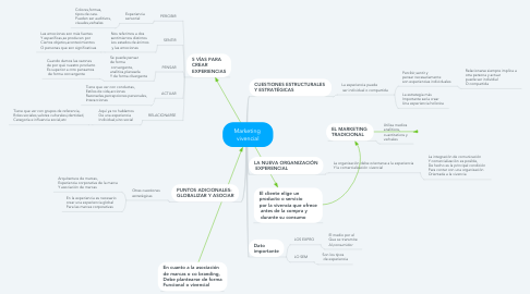 Mind Map: Marketing  vivencial