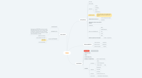 Mind Map: FEED