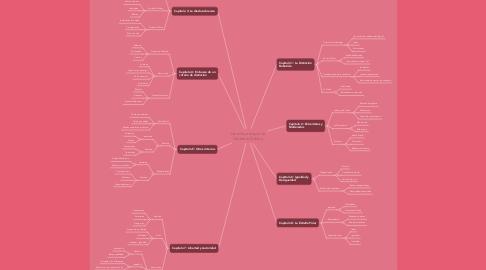 Mind Map: Derecha e Izquierda Norberto Bobbio