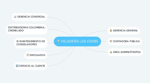 Mind Map: HELADERÍA LOS CISNES