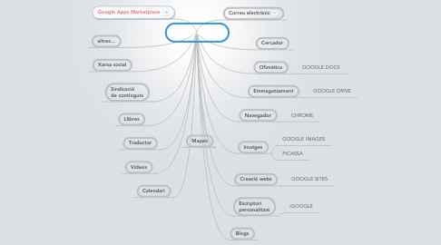 Mind Map: Google Apps