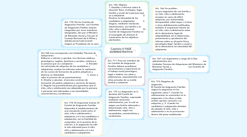 Mind Map: Capítulo II FASE ADMINISTRATIVA