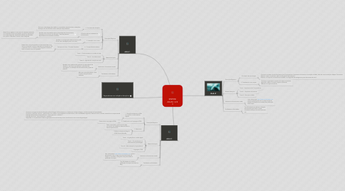 Mind Map: SINTESE AULAS 1,2 E 3