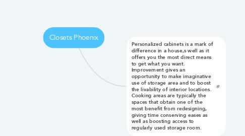 Mind Map: Closets Phoenix