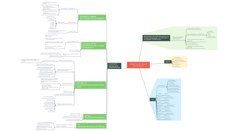 Mind Map: Digitale Transformation & Kommunikation