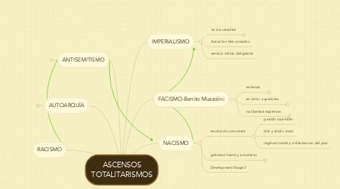 Mind Map: ASCENSOS TOTALITARISMOS