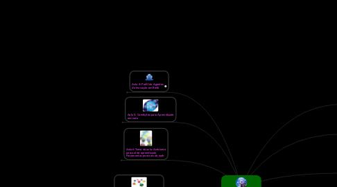 Mind Map: Tecnologias da Informação e Inovação