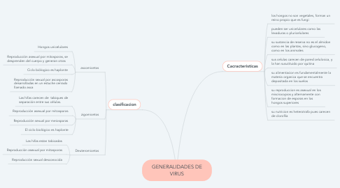 Mind Map: GENERALIDADES DE VIRUS