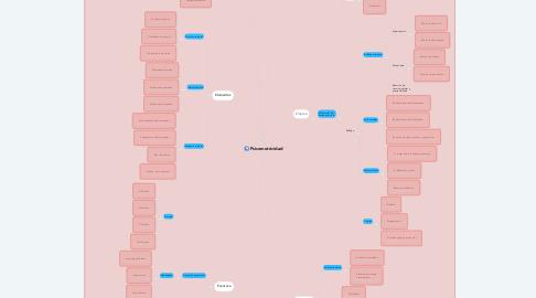 Mind Map: Psicomotricidad