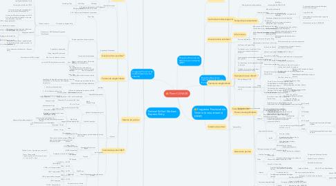 Mind Map: Plano CANADÁ