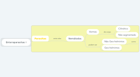 Mind Map: Enteroparasitas I