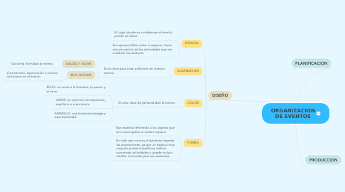 Mind Map: ORGANIZACION DE EVENTOS