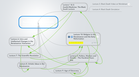 Mind Map: Late Middle Ages & Renaissance: Integrated Unit Theme - Intellectual Changes