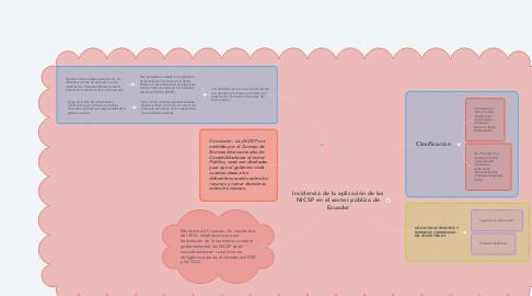 Mind Map: Incidencia de la aplicación de las NICSP en el sector público de Ecuador