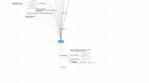 Mind Map: успеx