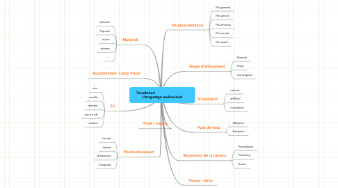 Mind Map: Vocabulari                               Llenguatge audiovisual