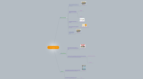 Mind Map: My learning about TPACK process.