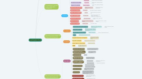 Mind Map: Enfoque Investigativo