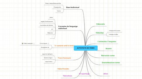Mind Map: ACTIVITATS DE VÍDEO