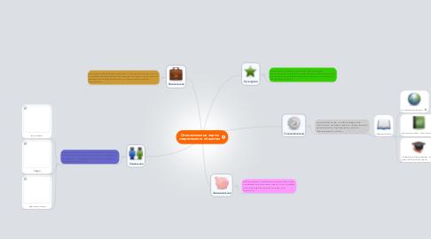 Mind Map: Отличительные черты современного общества