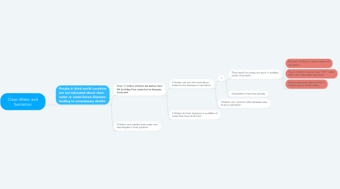 Mind Map: Clean Water and Sanitation