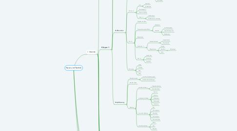 Mind Map: Natur und Technik