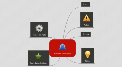 Mind Map: Nuvem de ideias