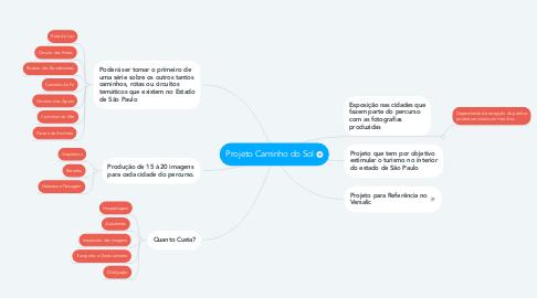 Mind Map: Projeto Caminho do Sol