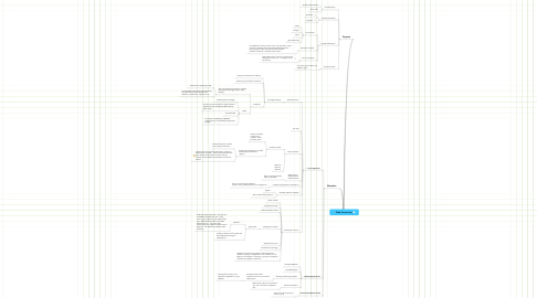 Mind Map: Web Community