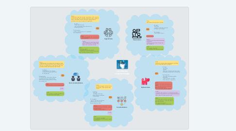 Mind Map: Les théories d'apprentissage