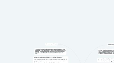 Mind Map: DIFERENÇAS ENTRE O COMPOSTO MOLECULAR E O COMPOSTO IÔNICO