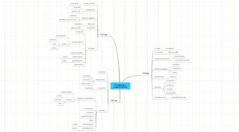 Mind Map: De educatieve