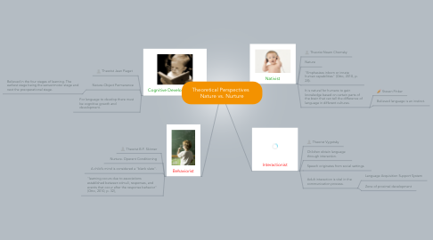 Mind Map: Theoretical Perspectives   Nature vs. Nurture