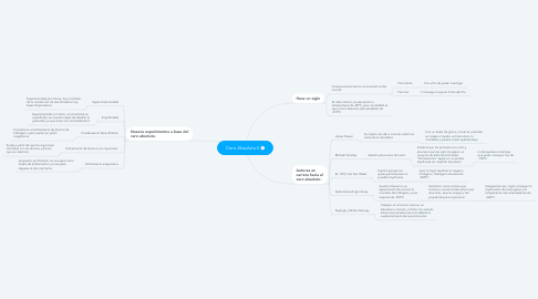 Mind Map: Cero Absoluto II