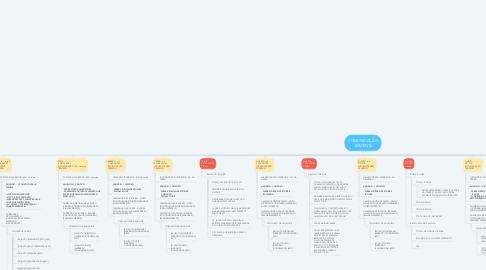 Mind Map: COMUNICAÇÃO -SEMENTE