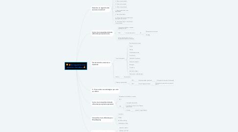Mind Map: 🔥Os segredos dos anúncios lucrativos🔥