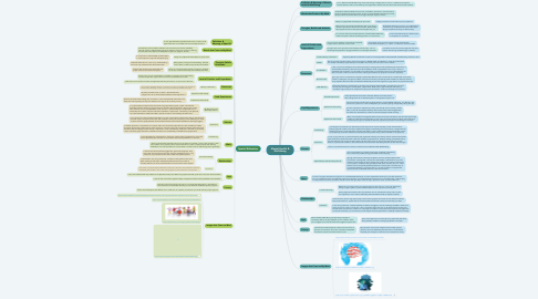 Mind Map: Mental Health & Well-Being