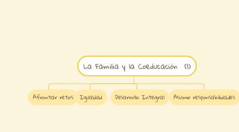 Mind Map: La Familia y la Coeducación  (1)