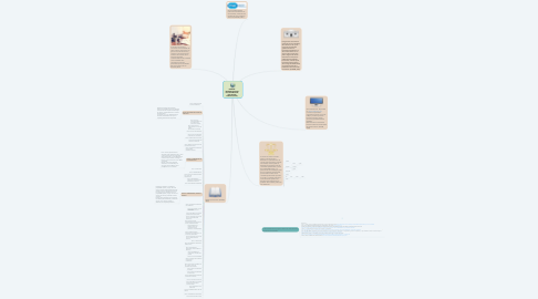Mind Map: Atribuciones y Funciones del Área Contable y Financiera