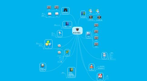 Mind Map: 教育碩博網站