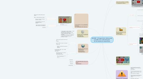 Mind Map: UNIDAD 1: El papel de la información  contable en la administración  de las empresas competitivas