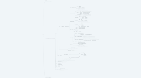 Mind Map: Manage Plugin