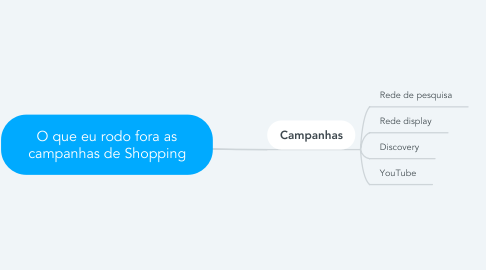 Mind Map: O que eu rodo fora as campanhas de Shopping
