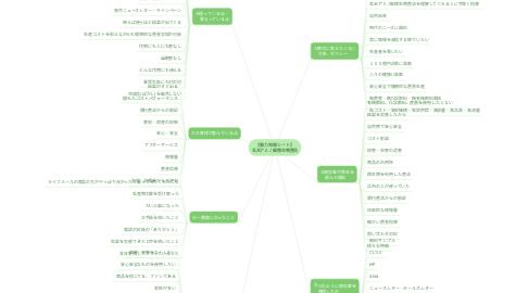Mind Map: 【魅力発掘シート】 玄米アミノ酸微生物農法