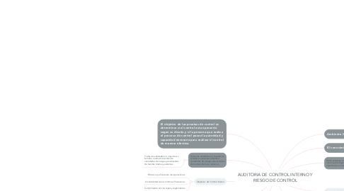Mind Map: AUDITORIA DE CONTROL INTERNO Y RIESGO DE CONTROL