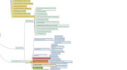 Mind Map: 1. การวิเคราะห์พลวัตทางการเมือง ที่มีผลต่อการจัดการศึกษายุคใหม่