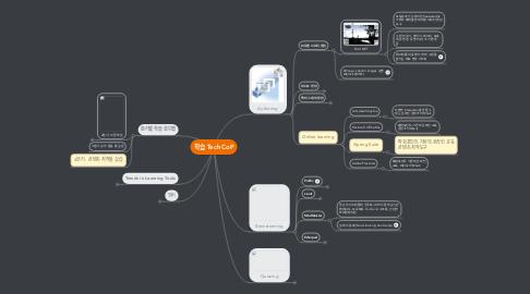 Mind Map: 학습 Tech CoP